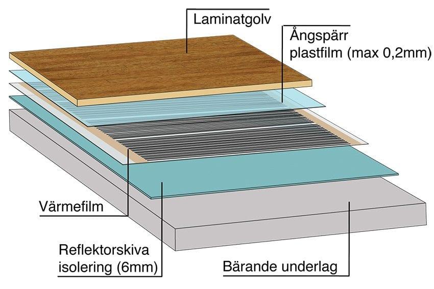 Lägga laminatgolv på vattenburen golvvärme